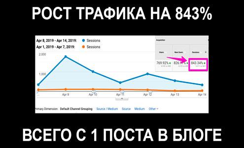 Как Growthbadger увеличил трафик на 843% благодаря 1 статье в блоге