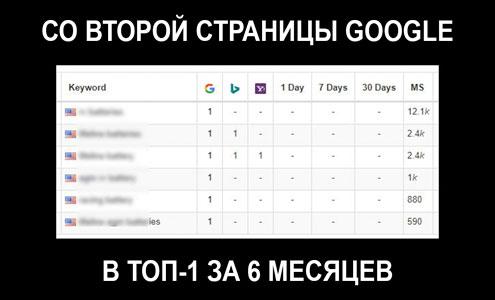 Как за 6 месяцев попасть со второй страницы Google в топ
