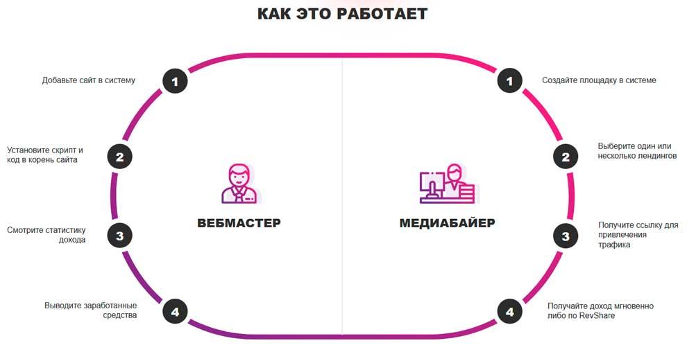 Как работает Partners House