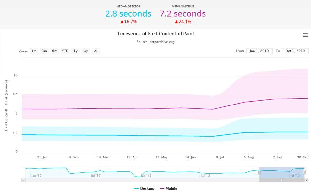 Скорость загрузки мобильных сайтов ухудшается