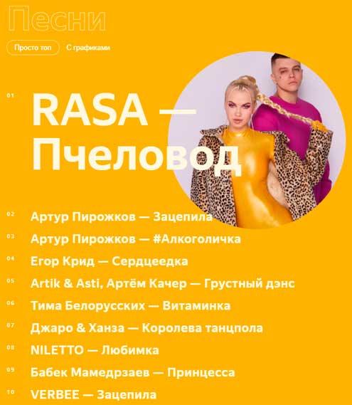 Самые известные песни 2019 года по версии пользователей Яндекса