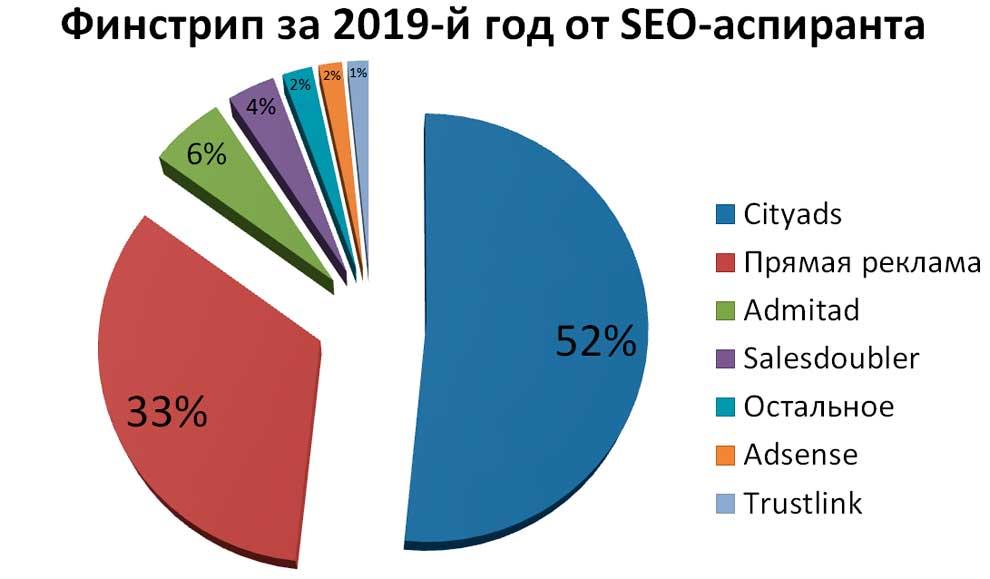 Доходы сео-аспиранта за 2019-й год