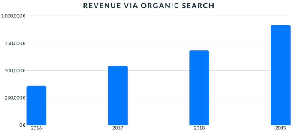 Доход интернет-магазина с органического трафика из Гугл
