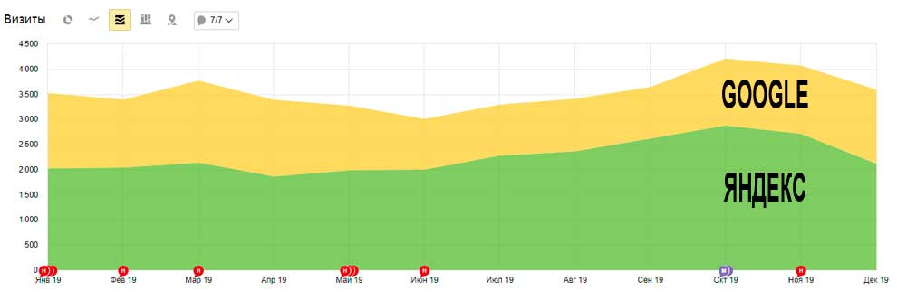 SEO-трафик из Яндекса и Google