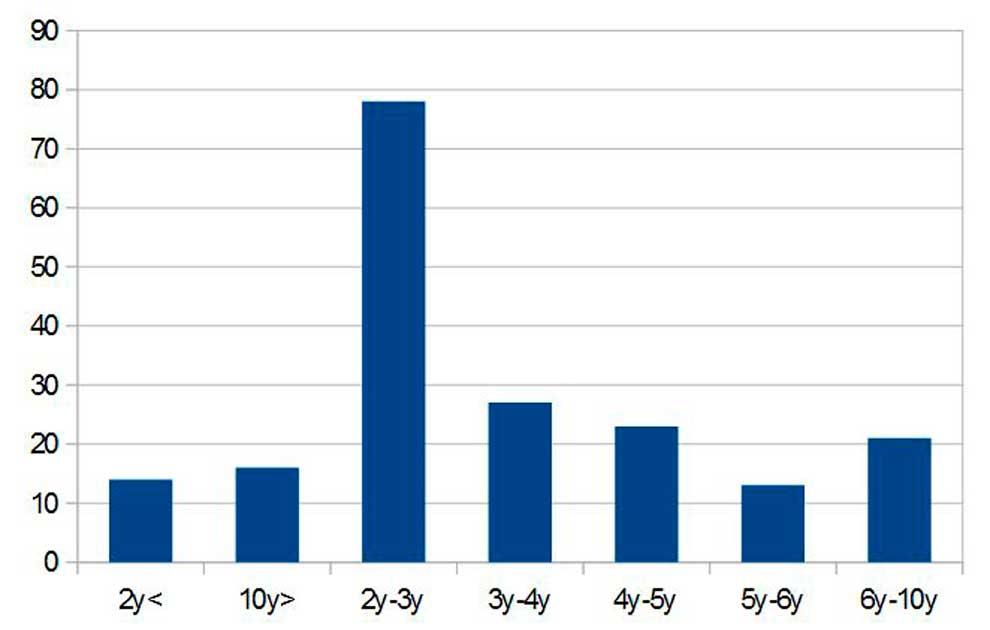 Самый популярный возраст доменов
