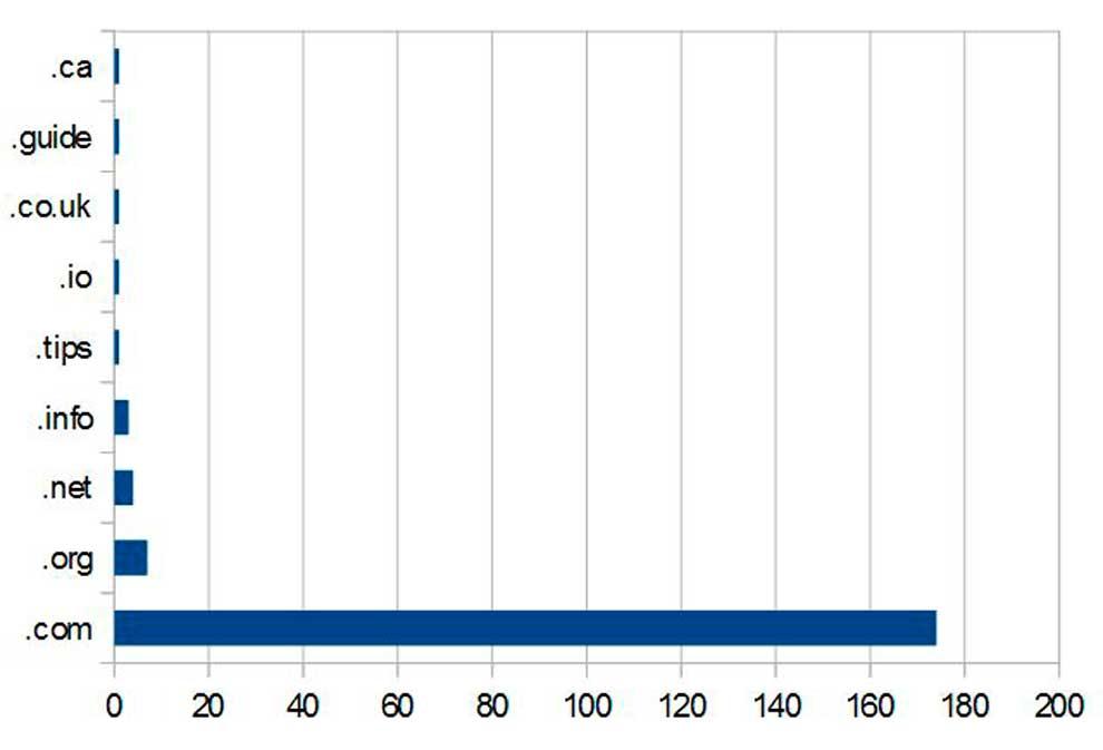 Наиболее популярная доменная зона