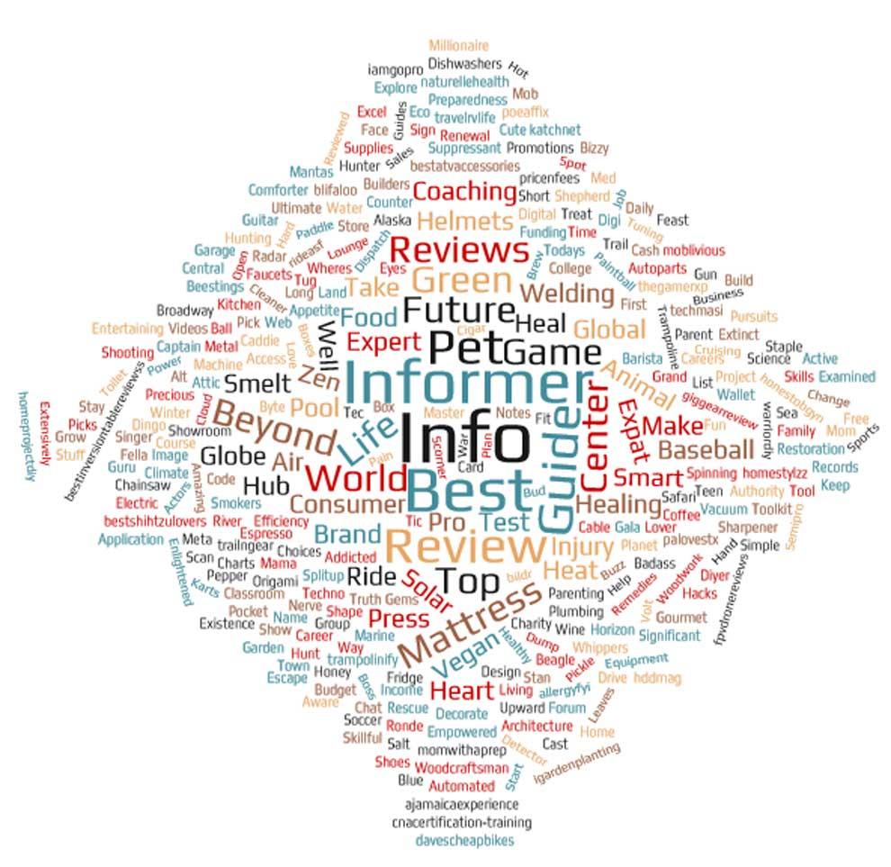 Карта популярных слов в названиях доменов