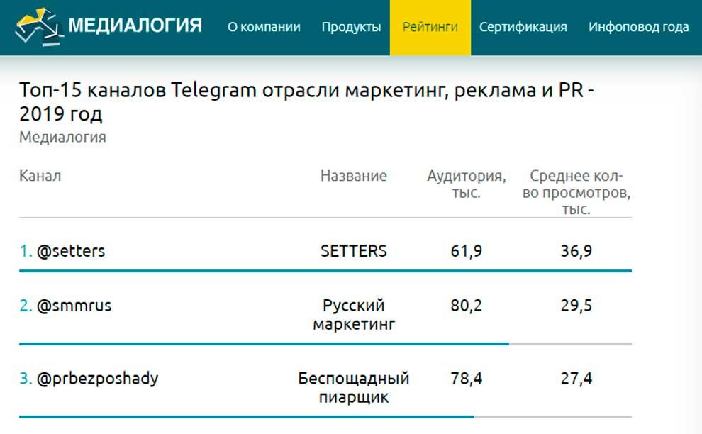 Топ-15 каналов Telegram отрасли маркетинг, реклама и PR