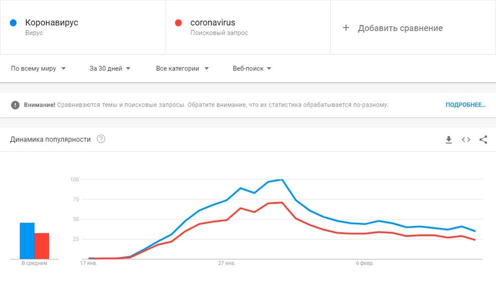 Каронавирус - тренды Гугла