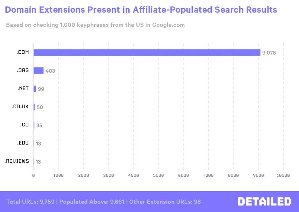 В каких доменных зонах чаще всего делают статейники