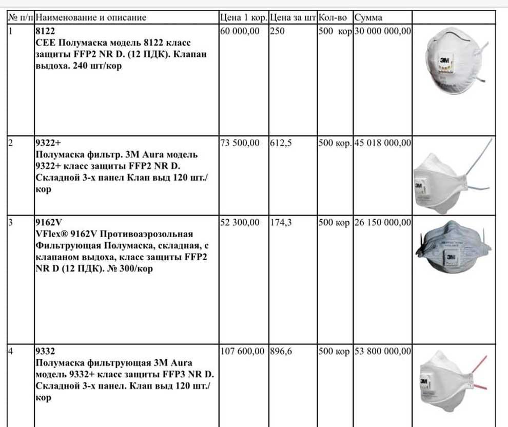 Цены на маски