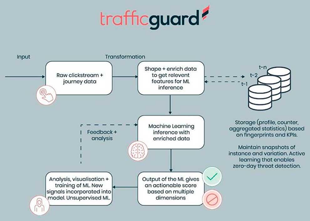 Машинное обучение и защита от мошенничества