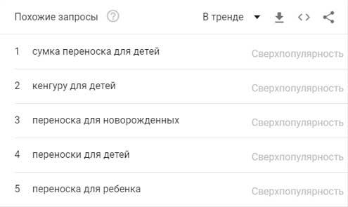 Трендовые поисковые запросы
