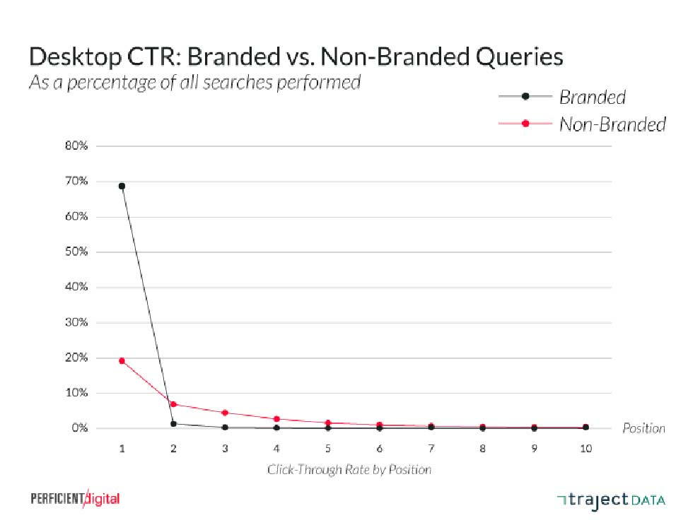CTR выдачи Гугла с ПК