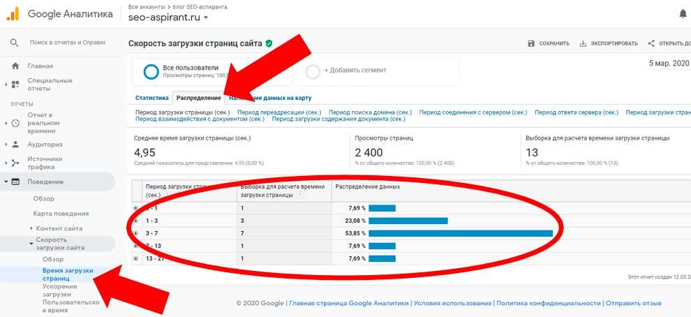 Скорость загрузки страниц сайта в Google Analytics