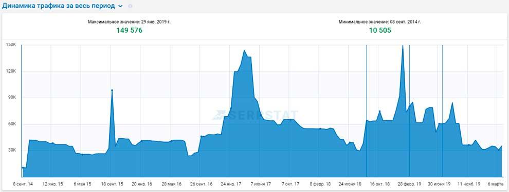 Трафик форума Webmasters.ru из Google