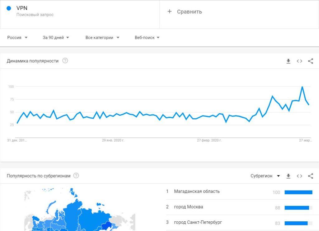 Тренд на ВПН