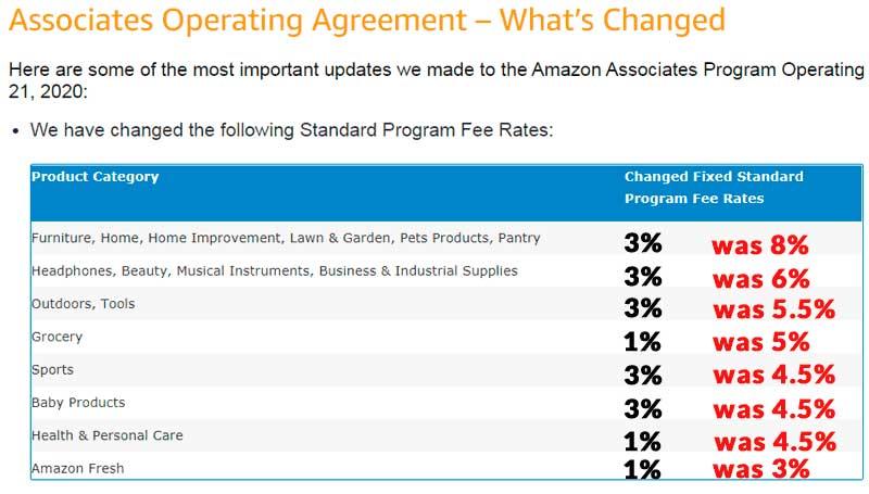 Амазон изменил партнёрское вознаграждение