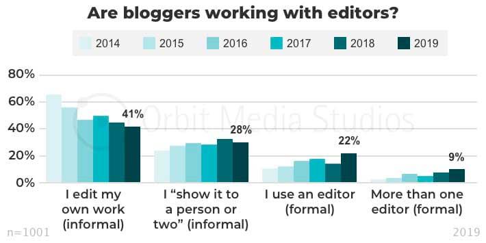 Блогеры работают с редакторами
