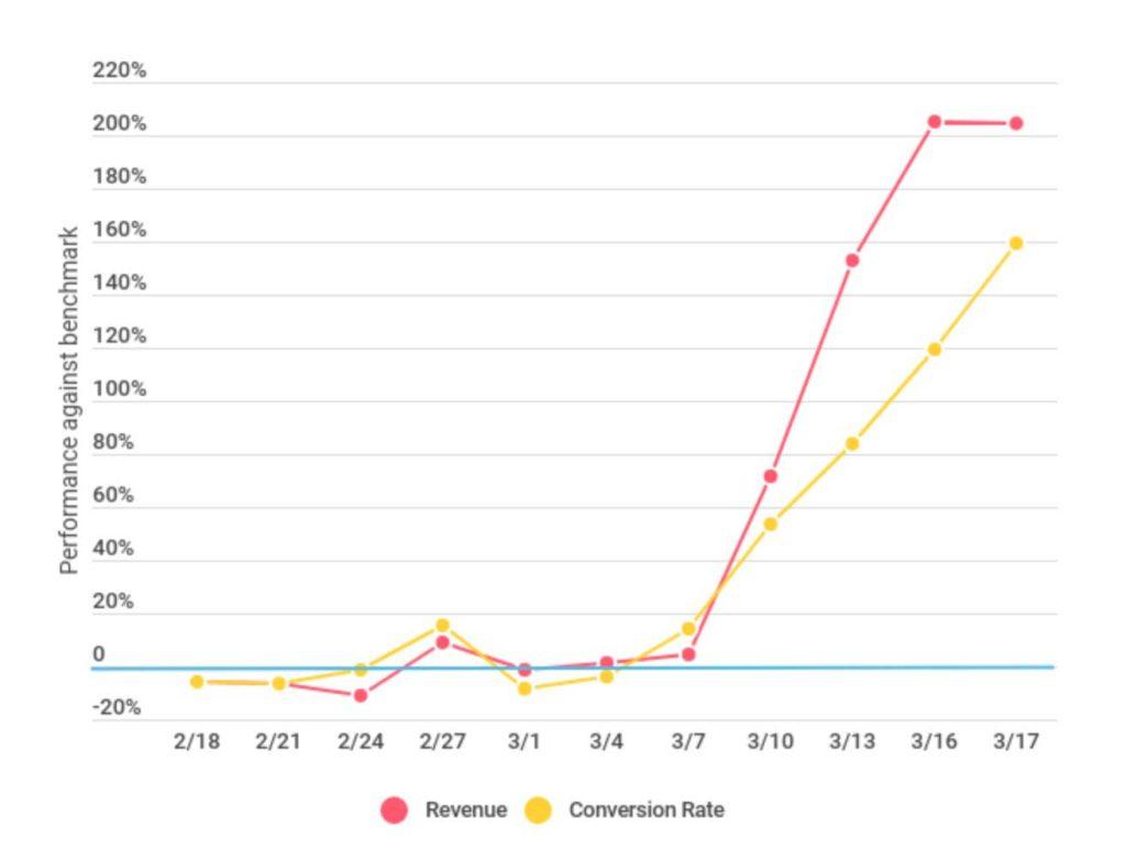 Рост сервисов подписок из-за COVID-19