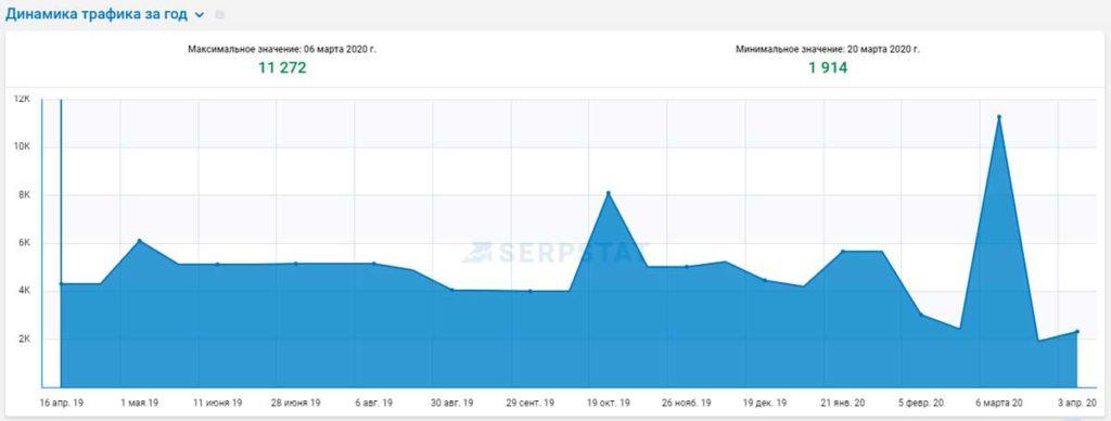 Накрутка поведенческих факторов Яндекс