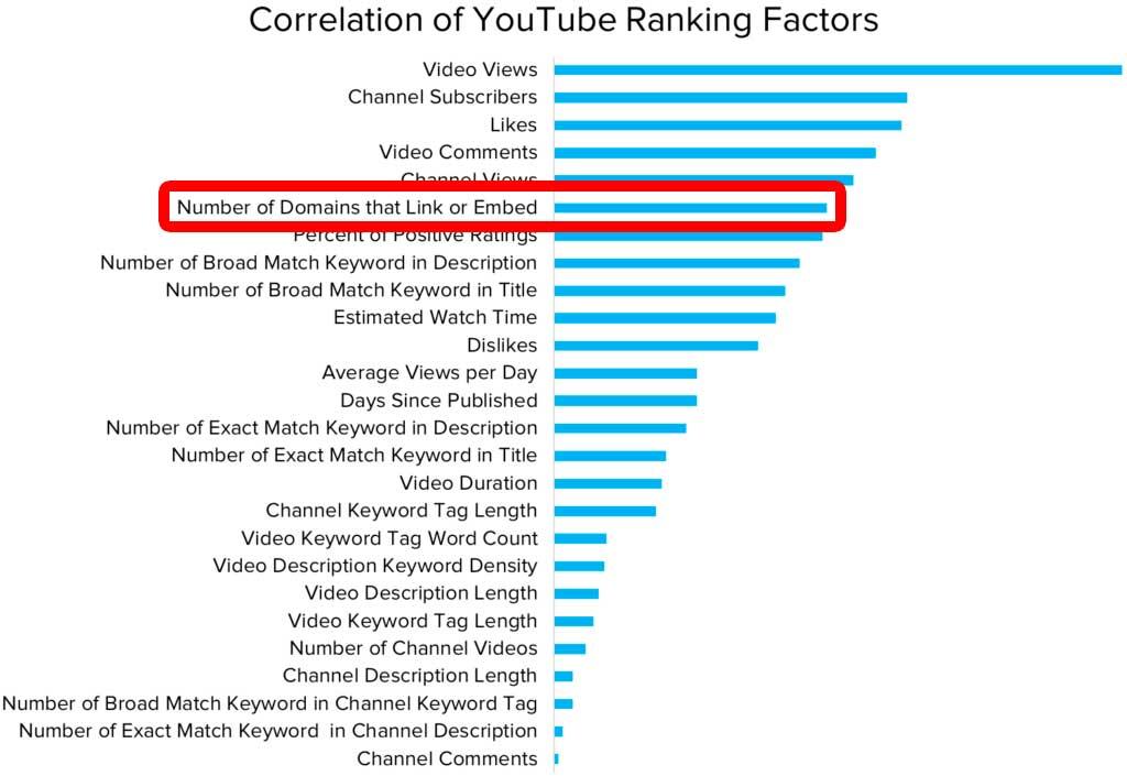 Факторы ранжирования видео на Ютубе