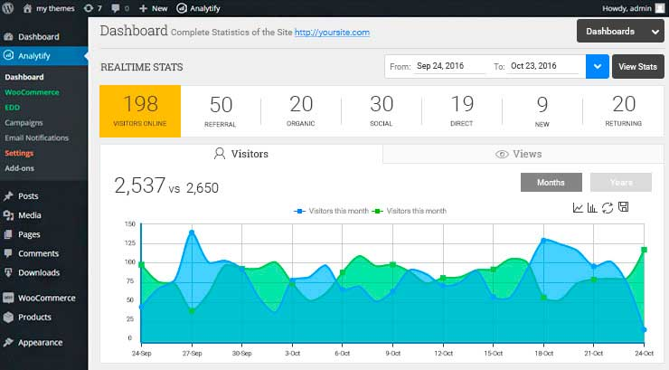 Analytify - как подключить google analytics к сайту wordpress