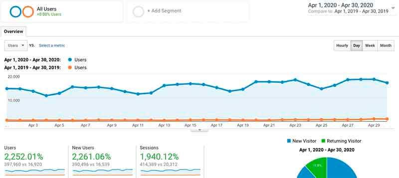 Трафик блога adamenfroy.com