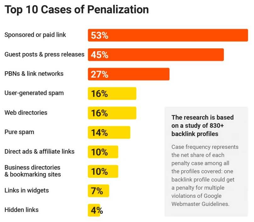 Санкции за ссылки: топ-10 причин