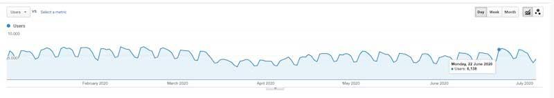 Рост трафика после 22 июня 2020