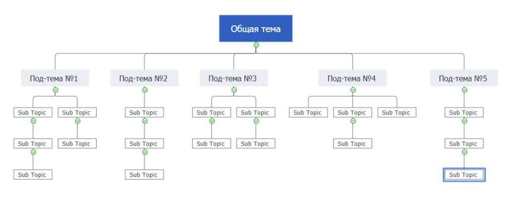 Диаграмма связей от MindMaster