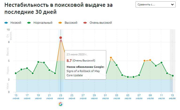 Нестабильность в поисковой выдаче Google, по данным SEMrush Sensor