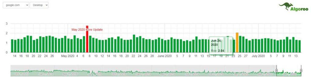 Мониторинг выдачи Гугла от Algoroo