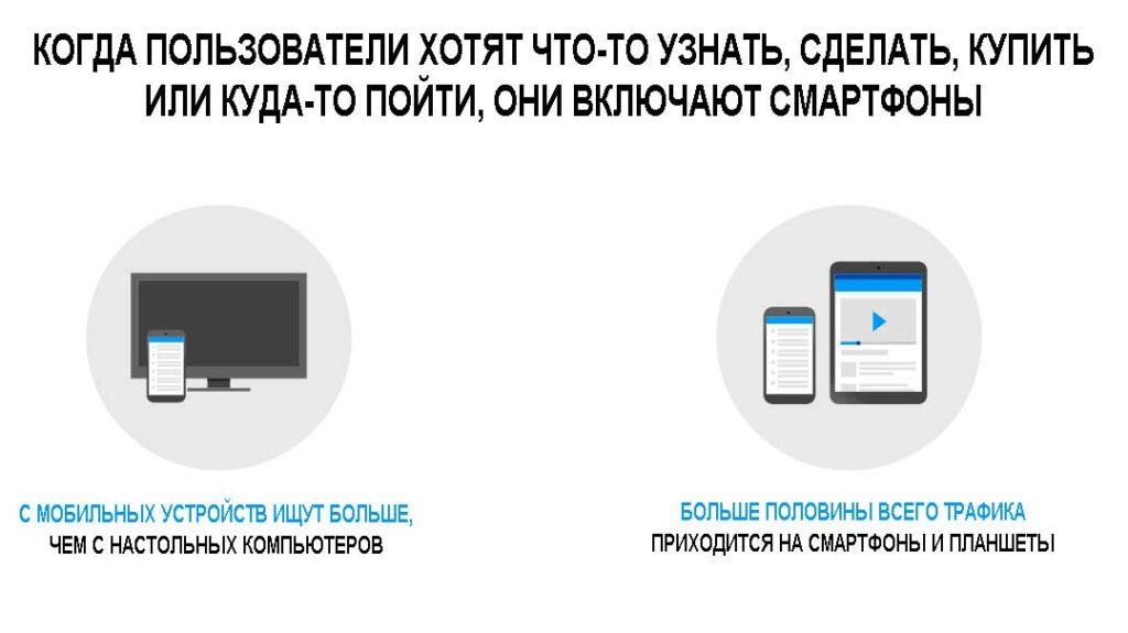 Когда пользователи ищут на смартфонах