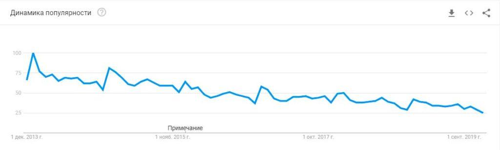 Пример динамики поискового запроса