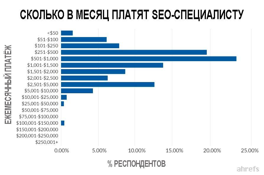 Сколько в месяц платят SEO-специалисту на Западе