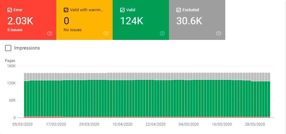 156.6 тысяч отправленных URL-адресов