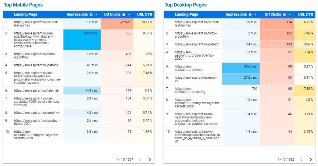 Топовые мобильные и десктопные страницы