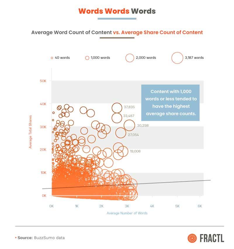 Среднее число слов и репосты