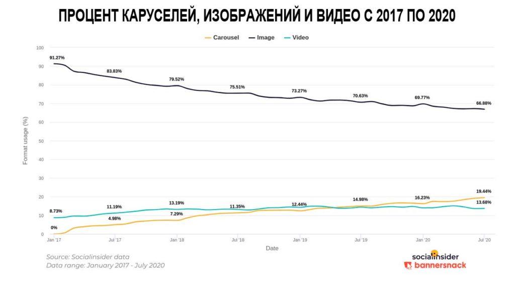 Процент каруселей, изображений и видео в Инстаграм с 2017 по 2020