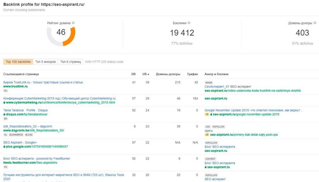 Пример оценки ссылочного профиля сайта