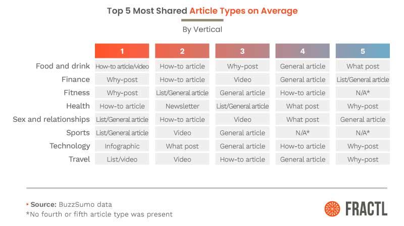 5 самых популярных типов статей в зависимости от ниши