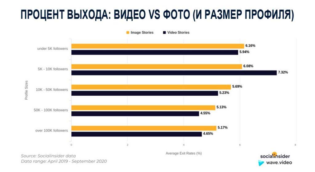 Процент выхода пользователей из сторис IG