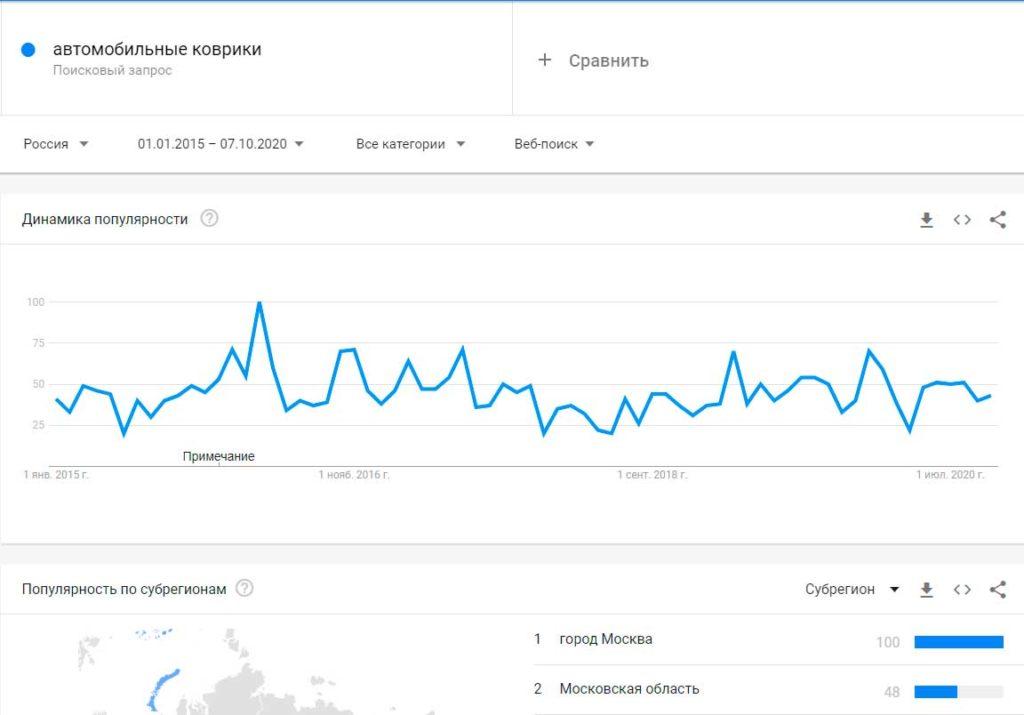 Автомобильные коврики в Гугл трендах
