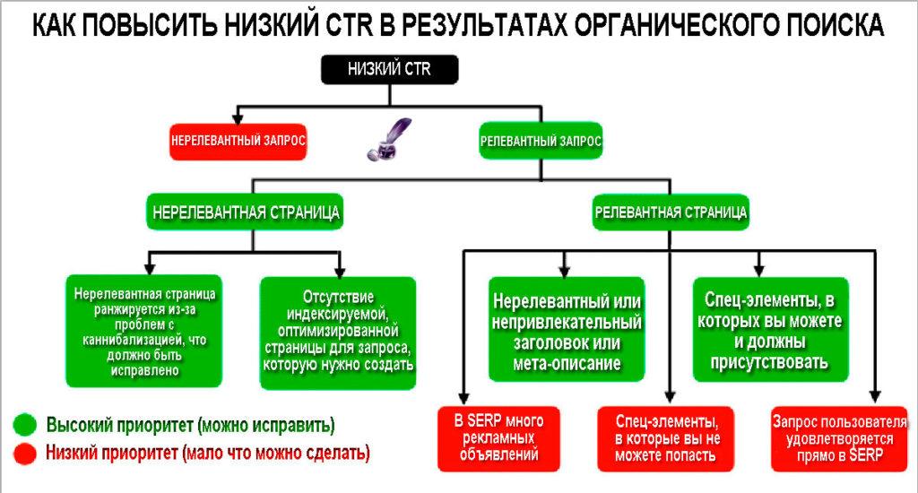 Как повысить низкий CTR в результатах органического поиска
