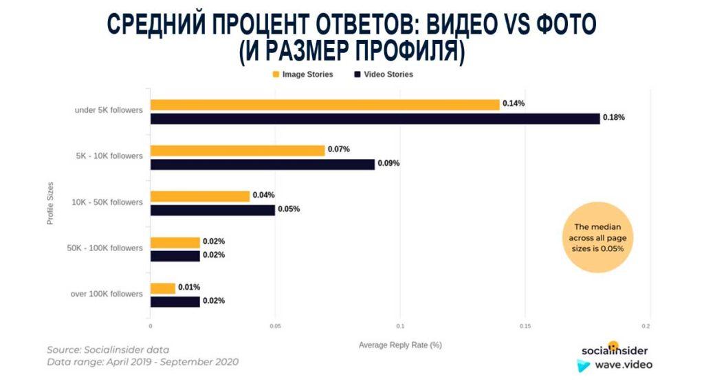Средний процент ответов: видео и фото в IG