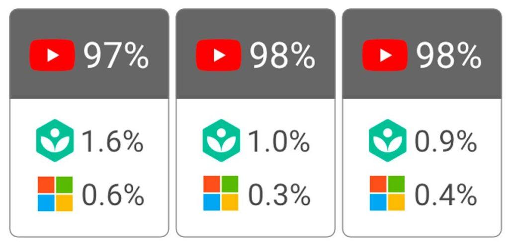 Монополия Ютуб в Гугл