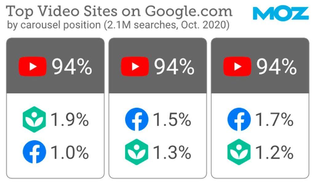 Топовые видео сайты в Гугл