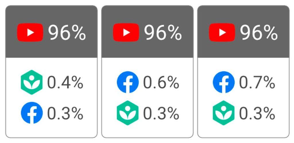 Ютуб, Khan Academy и Facebook