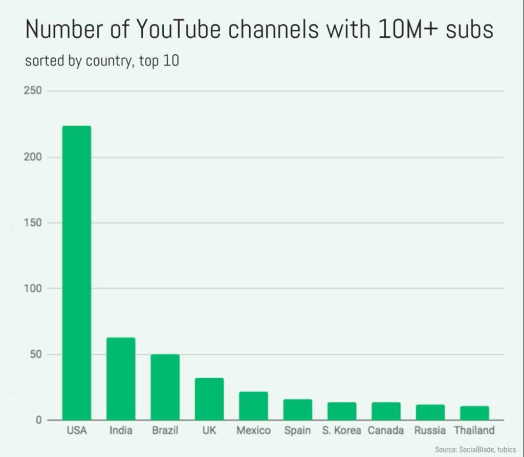 Количество Ютуб каналов с 10 миллионами подписчиков